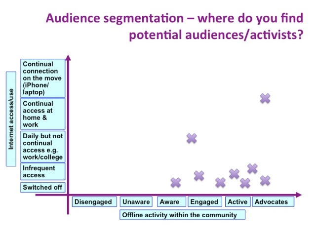 A snapshot of online connectivity of community activists in residential associations in one part of South Cambridge