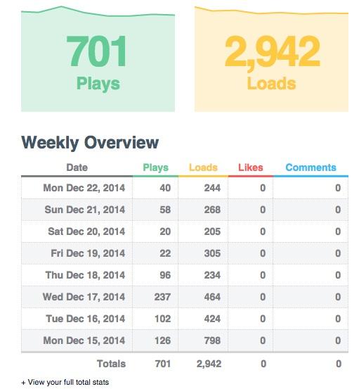 Vimeo stats 22dec2014 copy