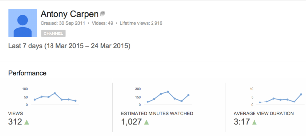 YouTube Analytics March 2015