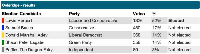 Coleridge Results 2014