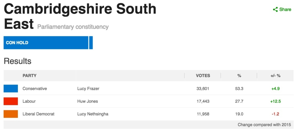 SECambsGenElectionResults2017