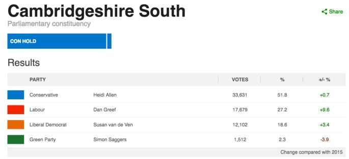 SouthCambsGenElectionResults2017