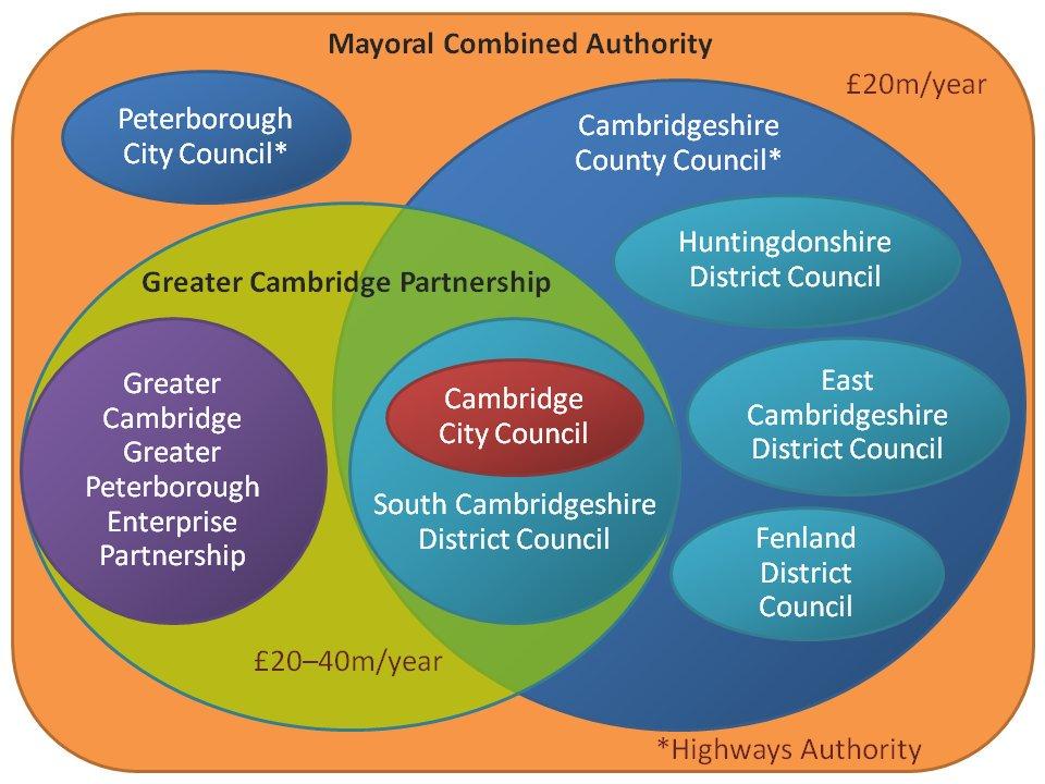 CambridgeGovernanceStructure