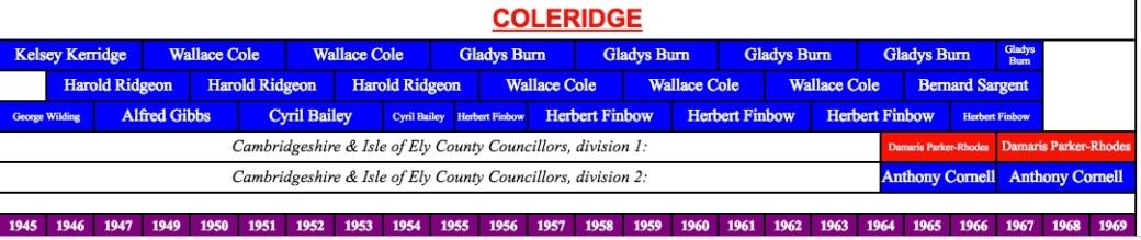180726 Coleridge councillors 1945-69