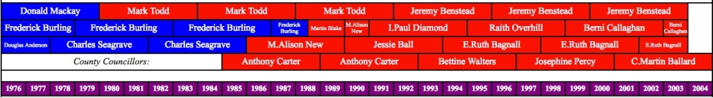 180726 Coleridge councillors 1976-2004