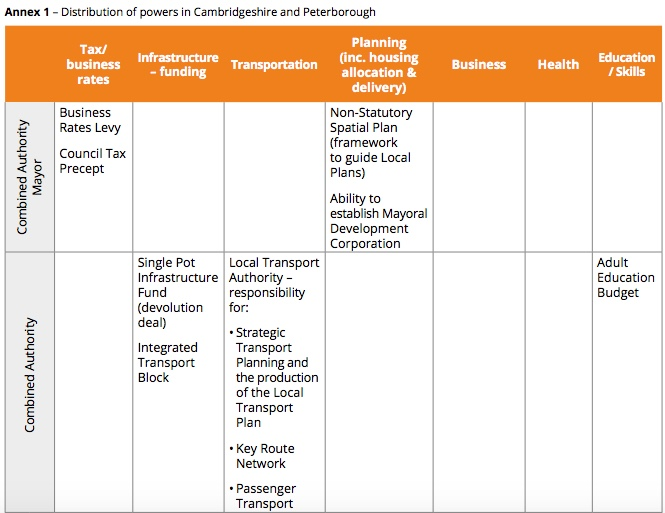 180923 Cambs Localgov Powers Table_1