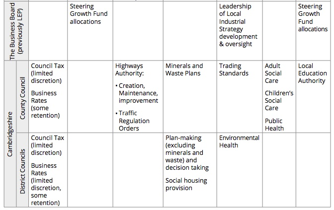 180923 Cambs Localgov Powers Table_2