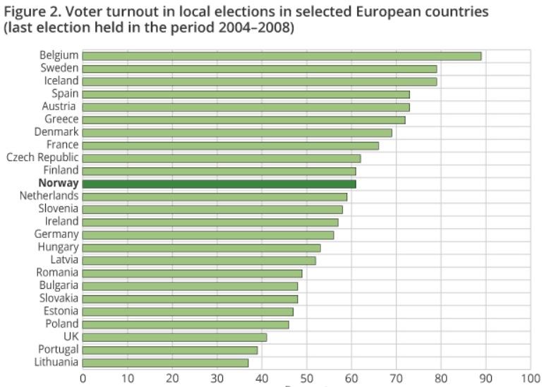 190504 Local election turnout EU 2004-08.jpeg