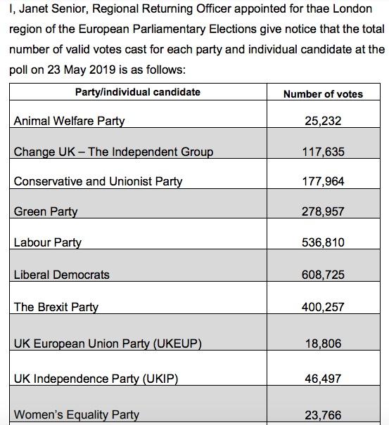 190527 London region EU votes 2019.jpeg